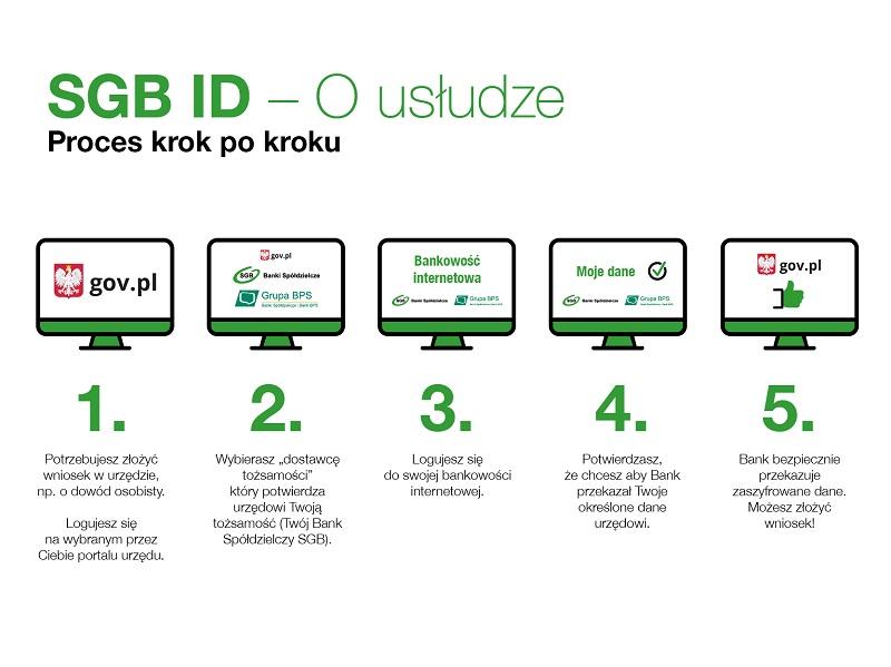 ousludze - SGB ID (Moje ID)